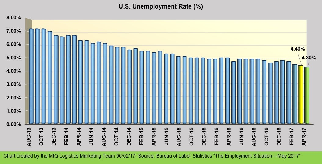 THE EMPLOYMENT SITUATION – MAY 2017
