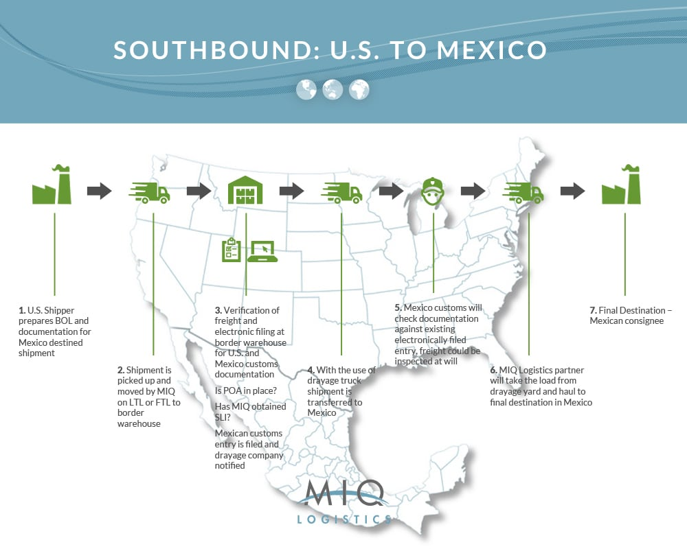 southbound us to mexico chart