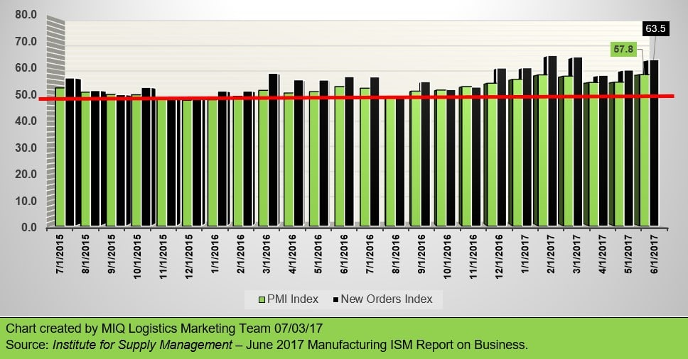 June 2017 Manufacturing ISM Report