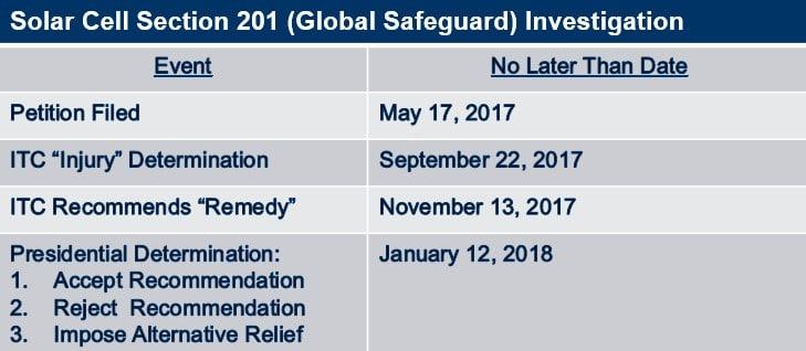 Trade Regulatory Updates