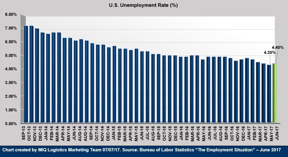 US Unemployment July 2017