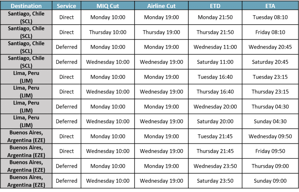 AIR FREIGHT CONSOLIDATION SCHEDULE FROM HOUSTON TO LATIN AMERICA