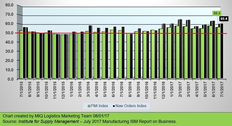 JULY 2017 MANUFACTURING ISM REPORT