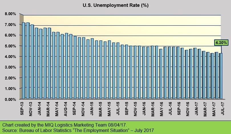 Unemployment July 7
