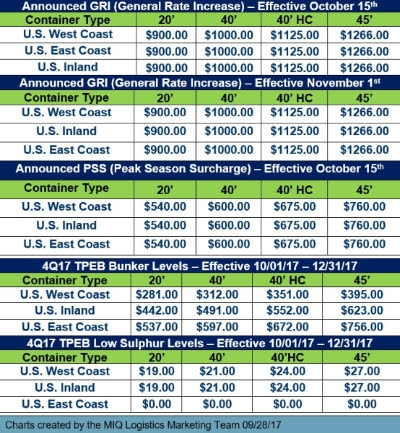 transpacific eastbound rate sept 2017