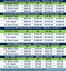 Transpacific Eastbound General Rate November 2017
