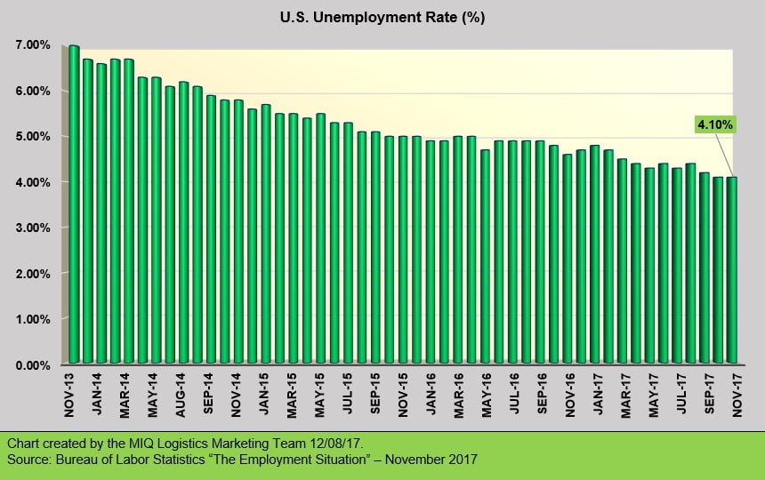 US Unemployment Chart