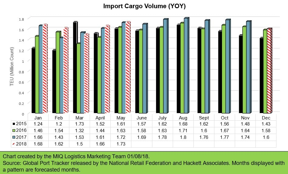 Year over Year Import Cargo volume