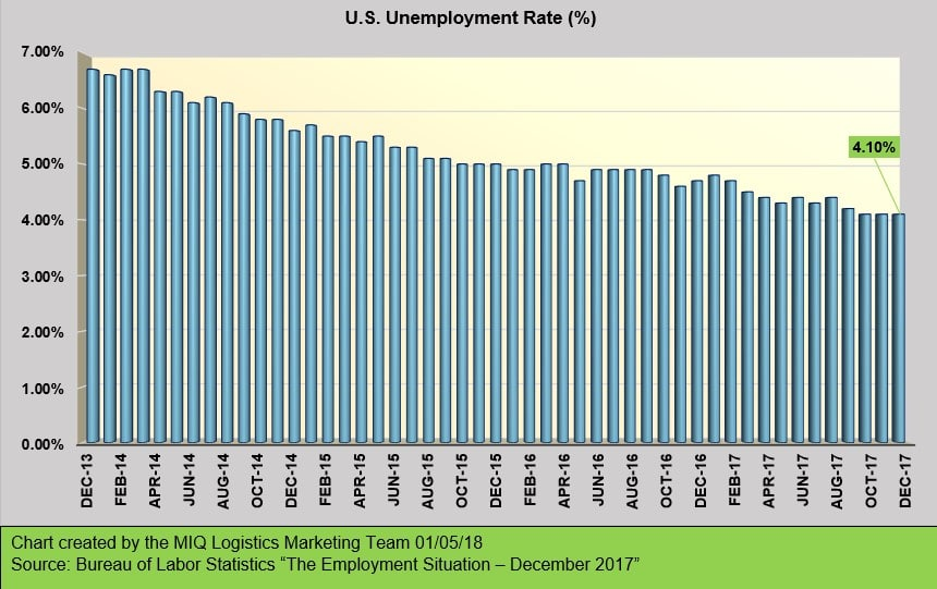 THE EMPLOYMENT SITUATION – DECEMBER 2017