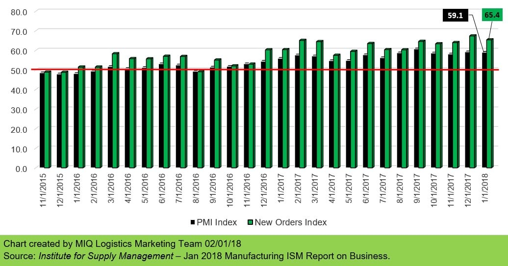 January 2018 Manufacturing ISM Report