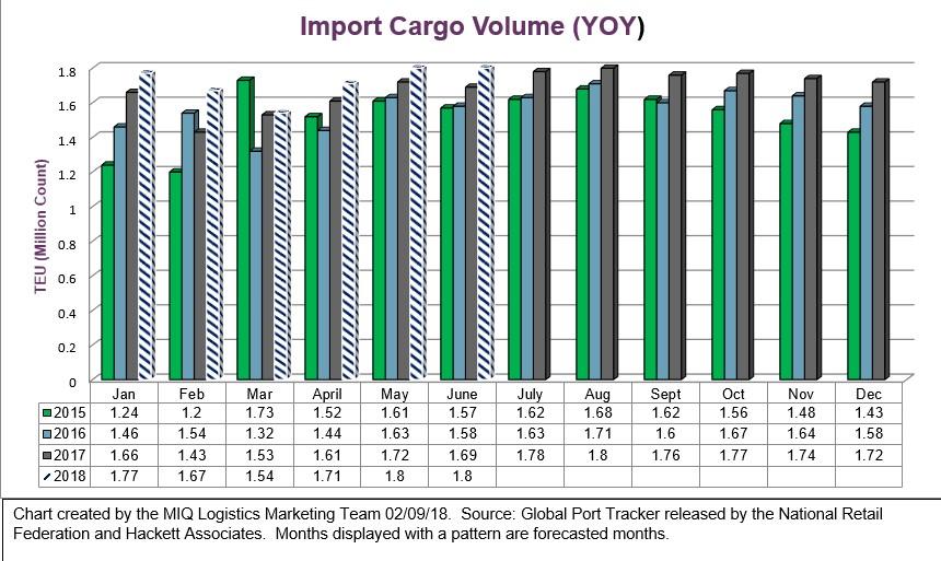 NRF Import Cargo Volume