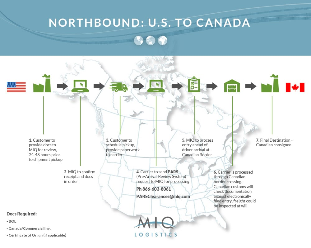 northbound u.s. to canada graph