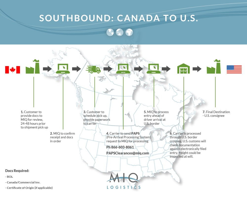southbound canada to us chart
