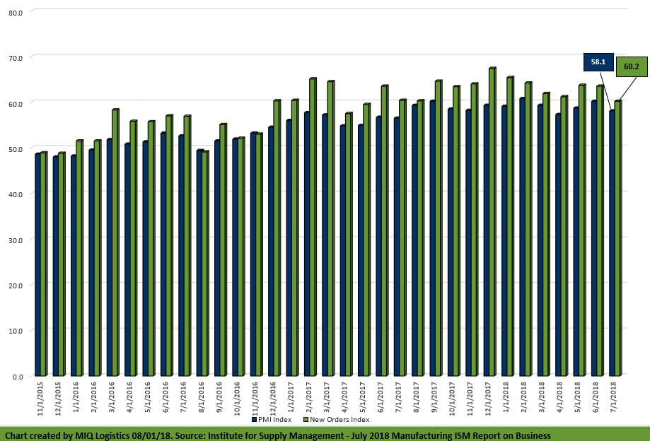 July 2018 Manufacturing ISM® Report