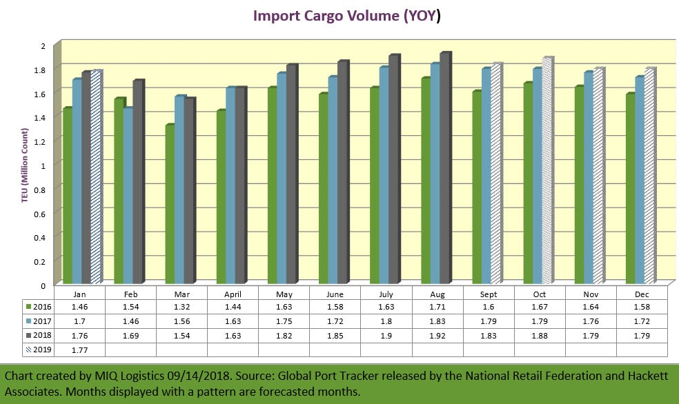 YOY Cargo Volume