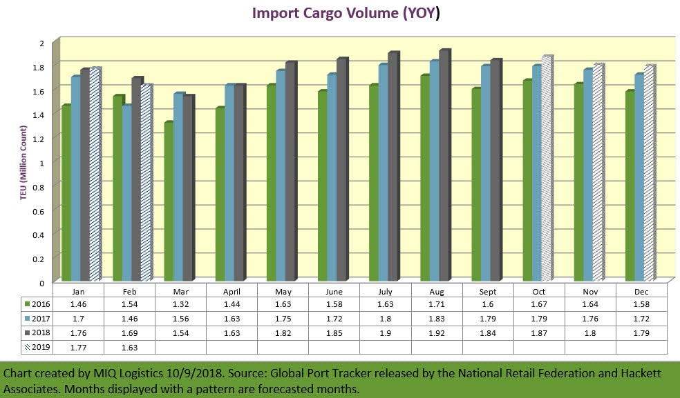 Import Cargo Volume