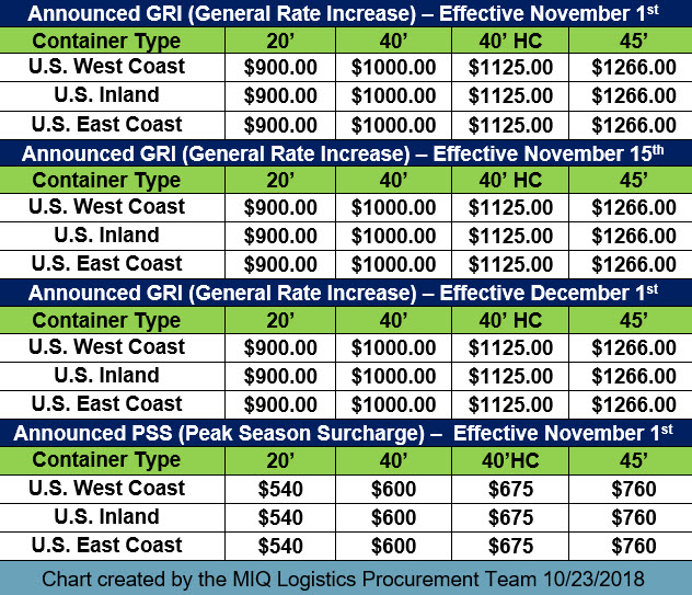 GRI PSS Chart