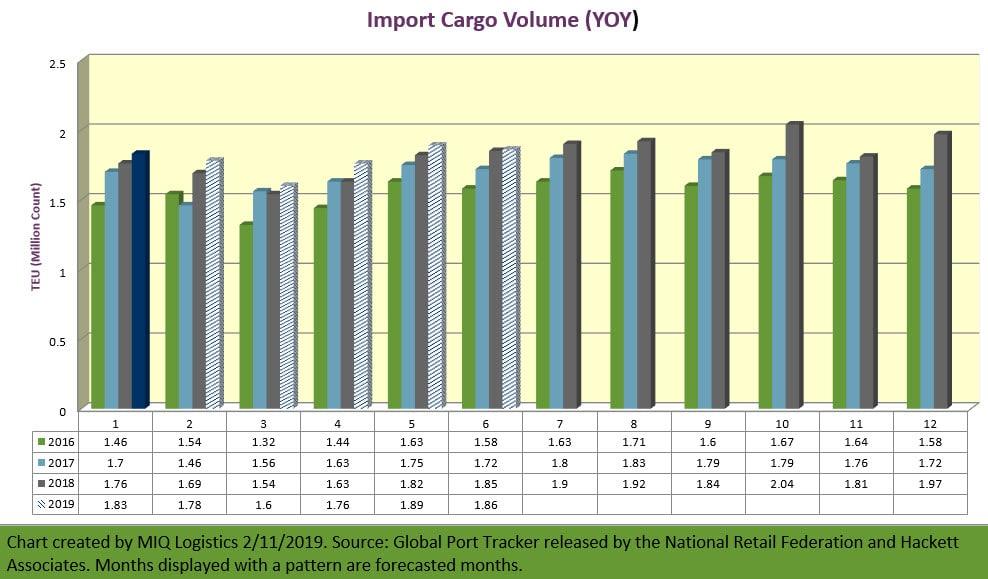 NRF Import Cargo Volume Report