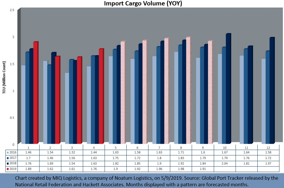 NRG Import Graph